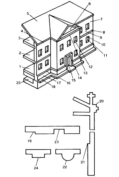 Basic Elements Of Buildings